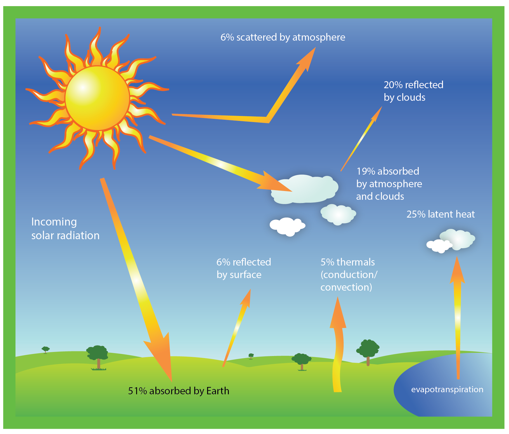 How Is Heat Transferred from the Sun to the Earth?