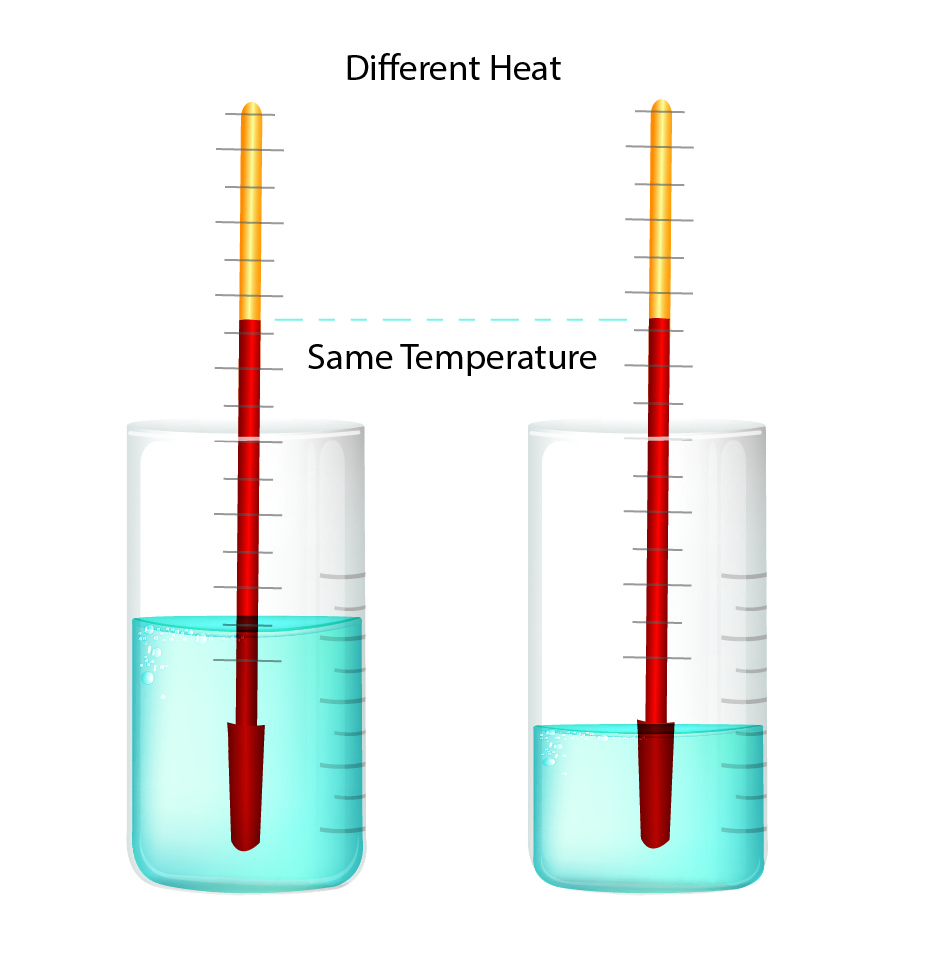 Difference between heat and temperature. Objects can have the same temperature, but a different heat volume.