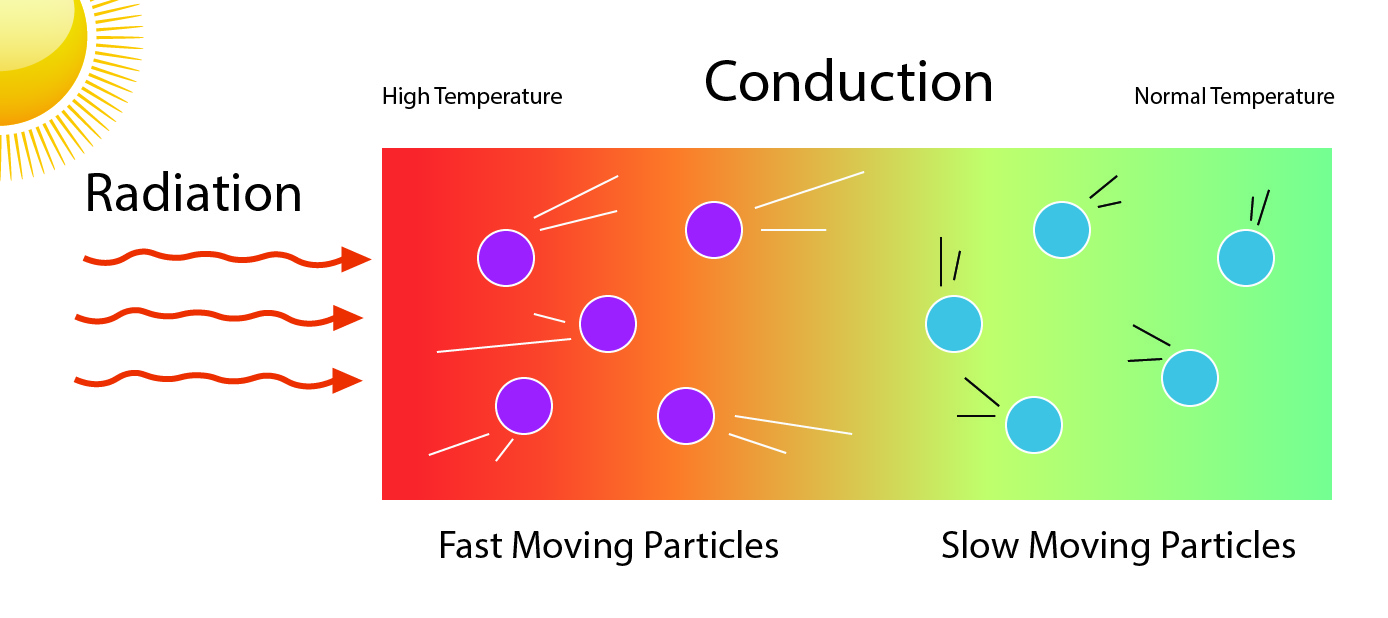 Sunlight heats a artificial grass surface because the infrared, or long wavelength portion on Suns radiation excited electrons in the atoms and set the molecules into motion
