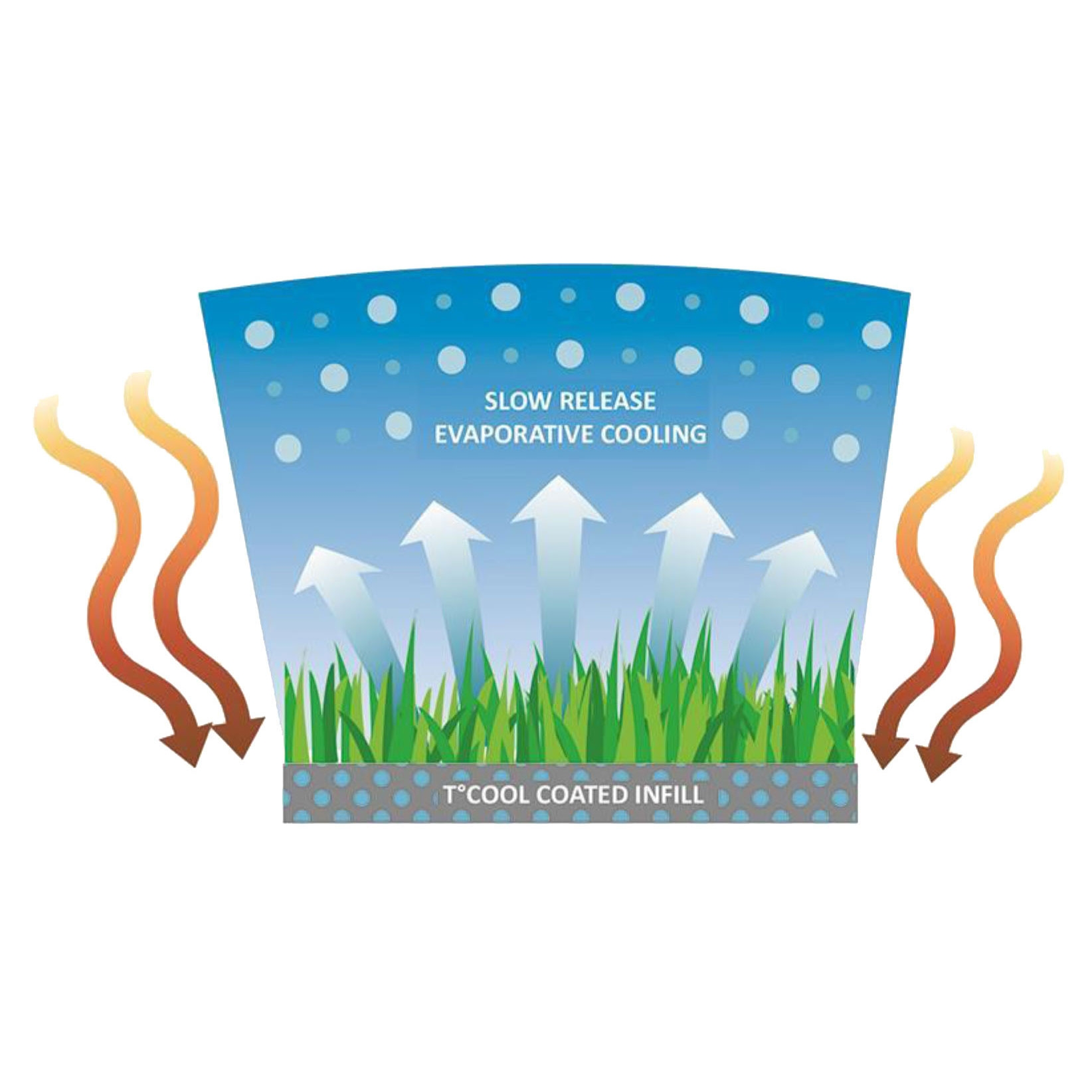 TCool Infill Artificial Grass Evaporative Cooling System
