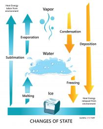 Water phase change. Sublimation, deposition,vapor, ice, water, evaporation, melting, freezing, condensation.