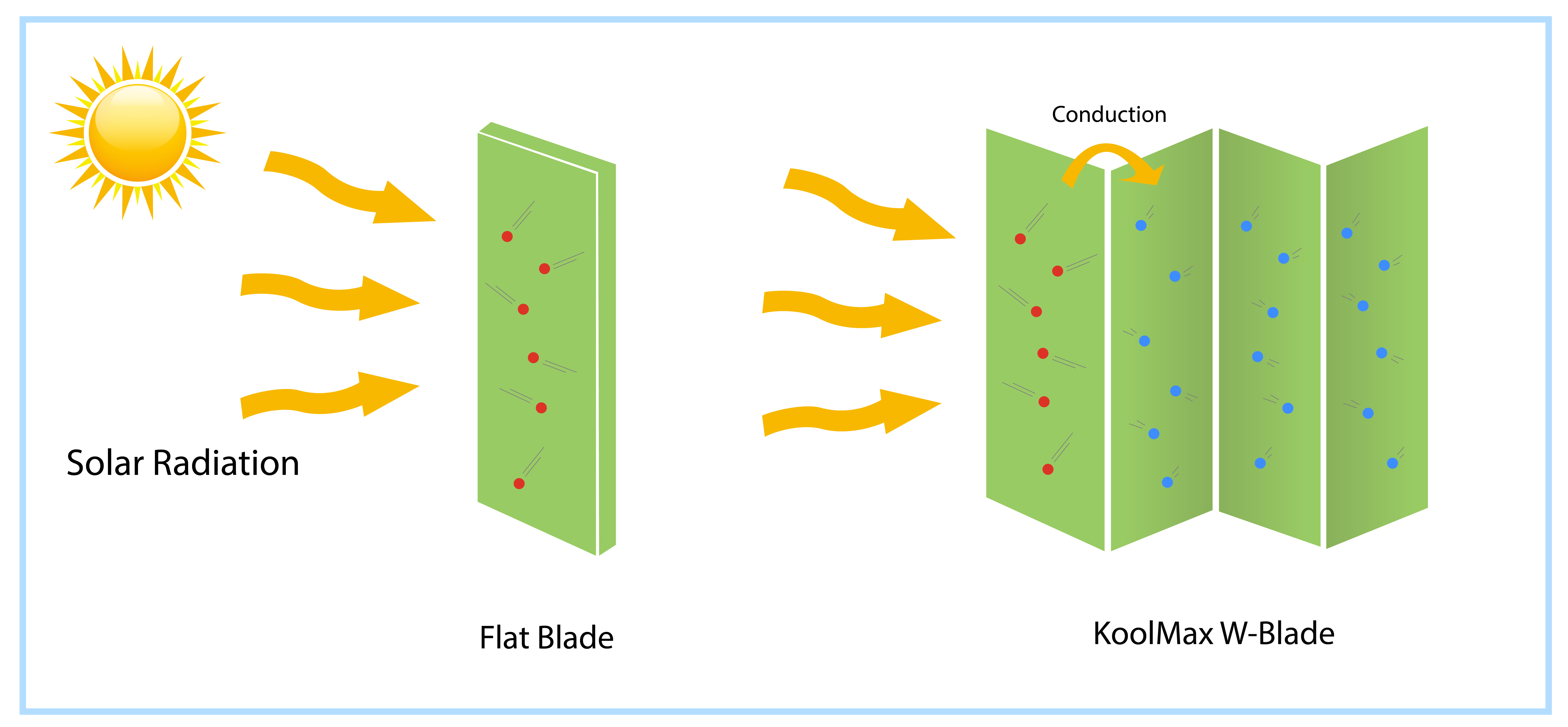 KoolMax technology is based on the kinetic theory of matter and the principle of conduction.