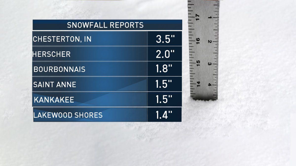 Snow Totals Around the Chicago Area Thursday