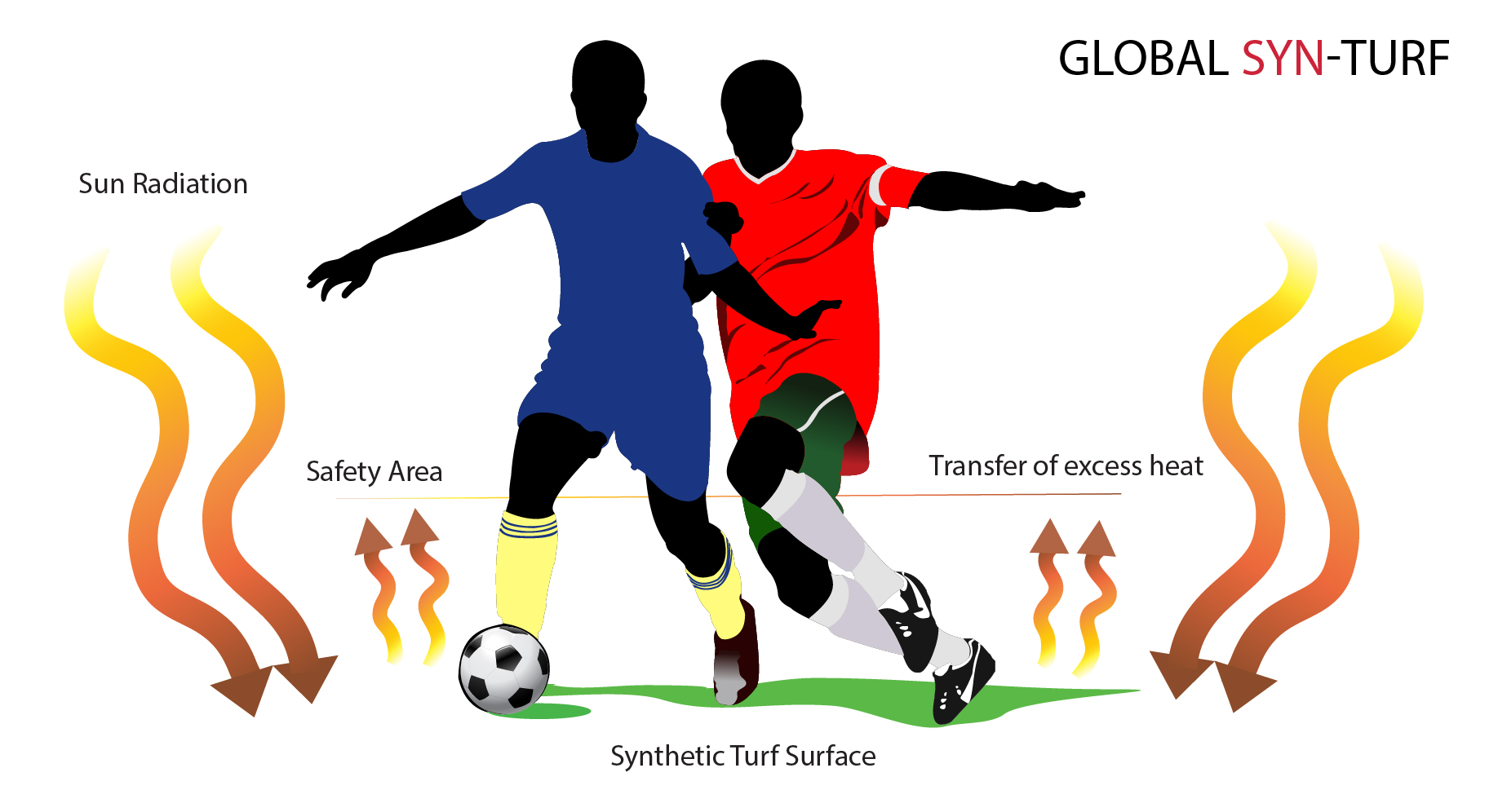 Artificial grass synthetic turf surface excess heat athletes safety, football