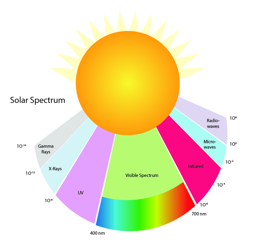 Sun Spectrum. Visible Light, UV, Microwaves, Radiowaves, X-Rays