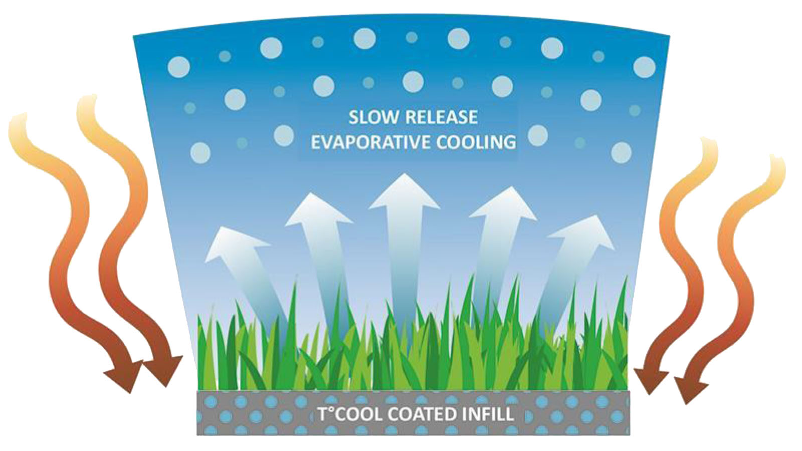 TCool Artificial Grass Synthetic Turf Cooling Technology Bades on Evaporative Cooling - Infill