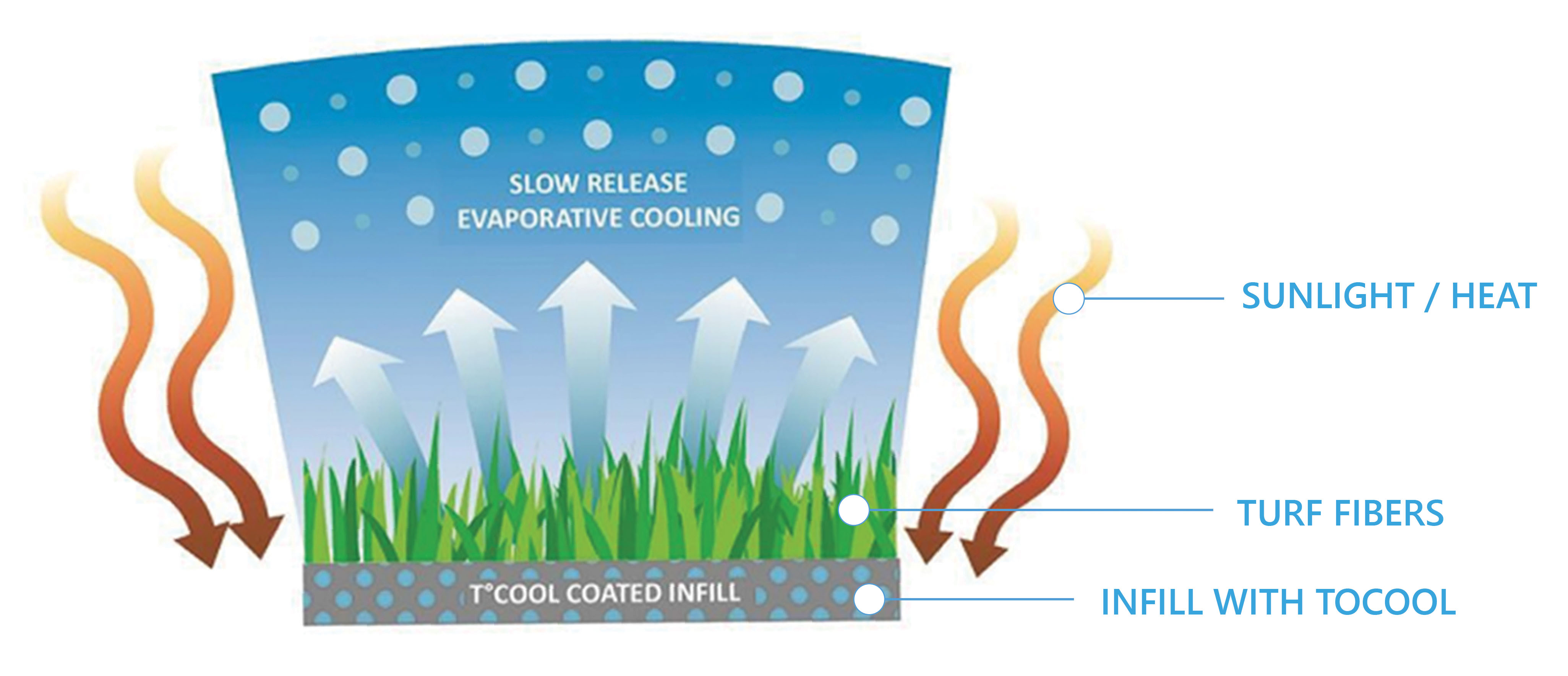 TCool synthetic turf cooling technology. Principle of evaporative cooling.